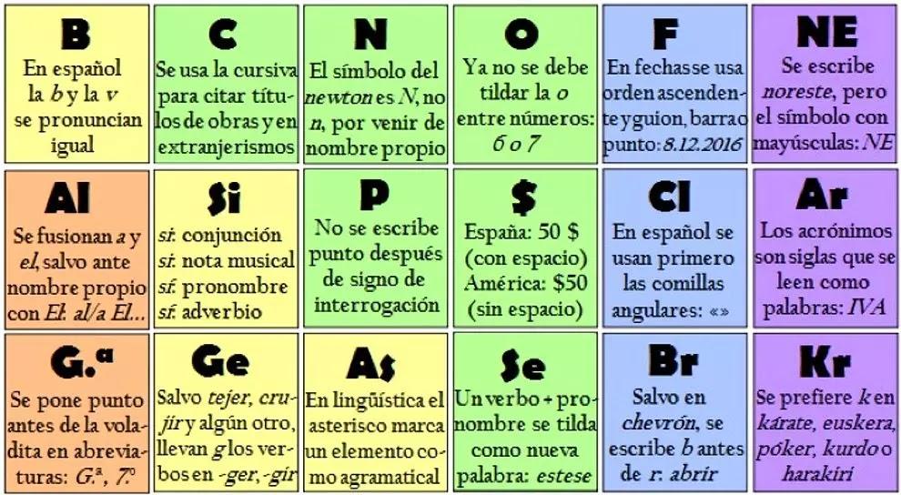 Genial tabla peridica que te ayudar a mejorar tu ortografa en comenc a elaborar la tabla con cuatro elementos y luego se sumarn ms y ms aunque la tarea ms difcil fue compactar la informacin ms importante de urtaz Choice Image