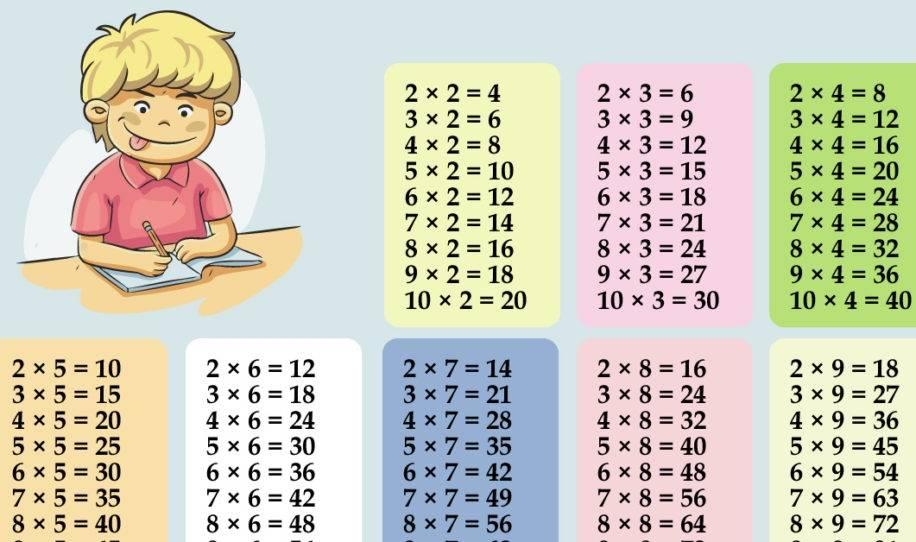 Ya no será un problema enseñar a multiplicar a los niños con esta técnica