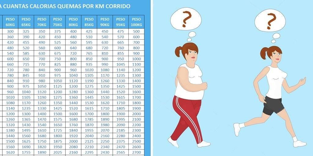 Conoce la tabla que te indicará cuántas calorías quemarás por cada kilóme..